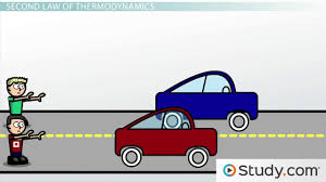 the laws of thermodynamics video u0026 lesson transcript study com