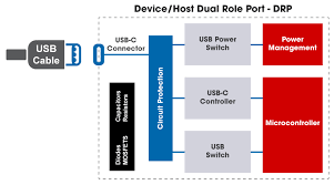 usb c rs components