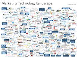 a brief history of digital marketing technology