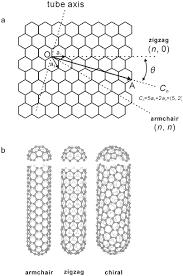 Armchair Zigzag Carbon Nanotubes Cnts Kailasha Foundation