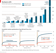 most high tech countries china s tech industry is catching up with silicon valley daily chart