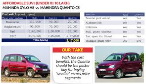 cars with price why choosing a smaller car in any price category is a great option