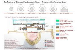 evolution home theater theatre of dionysus evolution