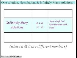 one solution no solution infinitely many solutions youtube