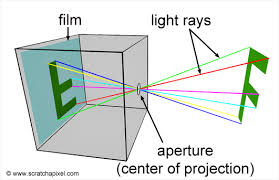 Path Of Light Through The Eye 3d Viewing The Pinhole Camera Model How A Pinhole Camera Works