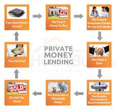 private money lending we buy houses fresno 559 554 2230 sell