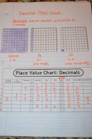 Adding And Subtracting Decimals Worksheets 5th Grade 10 Best Decimal Worksheets Images On Pinterest Math Fractions