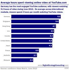 digital intelligence digital marketing research and news 2011