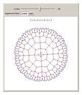prime factorization from wolfram mathworld