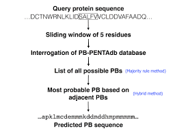 pb kpred u2013 knowledge based prediction of local structures using