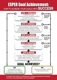 esper goal achievement framework all kinds of kisses pinterest