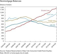 Default Size Of Business Card 3 Charts Explain The Effect Of Student Loans On The Economy