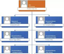 what is the best way to generate a sitemap of a sharepoint site