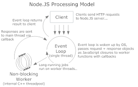 pattern js programming inception or understanding node js event loop the