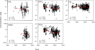 evaluation of the global impacts of mitigation on persistent