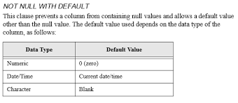 alter table not null sql is it possible to set a default value to a column in sqlbase