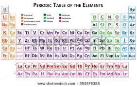 Br Element Periodic Table Periodic Table Of Elements Icon Collection Download Free Vector