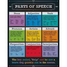 we u0027ve been learning about the parts of speech in the most fun ways