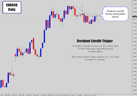 Bull Flag My 3 Best Forex Trading Strategies For Beginners That Work