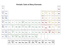 Periodic Table Ti 12 Literary Periodic Tables Of Elements