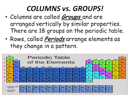 the rows of the periodic table are called the periodic table of the elements ppt video online download