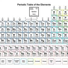 atomic number periodic table periodic table labeled atomic number archives revitabeau org fresh
