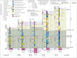 Sedimentology And Geochemical Evaluation Of Sedimentology Sequence Stratigraphy And Geochemical Variations In