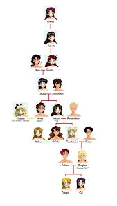 family tree of mars picture family tree of mars image