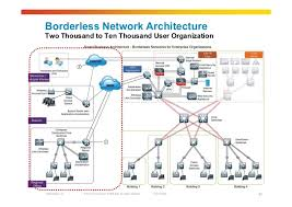 Home Lan Network Design Wan Architectures And Design Principles