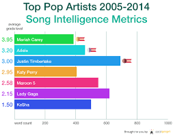 lyric intelligence in popular music a ten year analysis