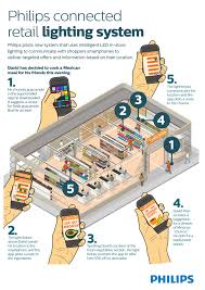 ibeacon android apple ibeacon challengers multiply a look at five rivals zdnet