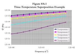 it u0027s the rheo thing fundamentals of dynamic mechanical analysis
