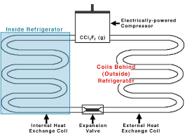 refrigeration and phase changes