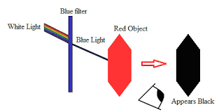 what is blue light filter light absorption and color filters science project education com