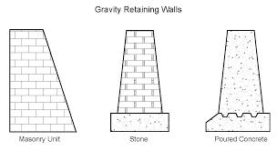 retaining wall types geo tech foundation