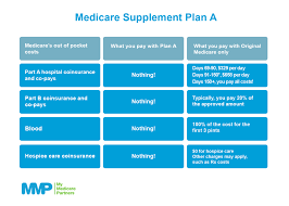 medicare supplement plan differences plan a through plan n explained