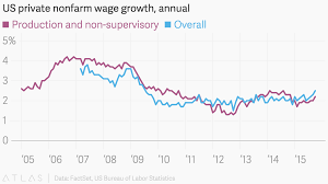 us bureau labor statistics us nonfarm wage growth annual