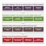 strategic marketing plan template ppt timeline digram for