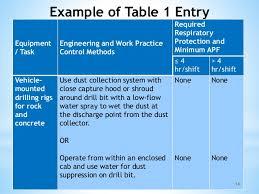 osha silica rule table 1 silica construction 2016
