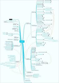 information mapping information maps wikit