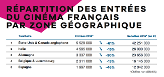 unifrance releases the results for the performance of