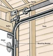 Overhead Door Track How To Repair A Garage Door Tips And Guidelines Howstuffworks