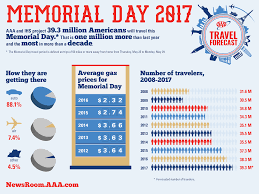memorial day weekend travel expected to be at highest level since u002705