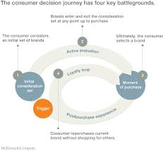 Emerging Brands For A Cause The New Battleground For Marketing Led Growth Mckinsey U0026 Company