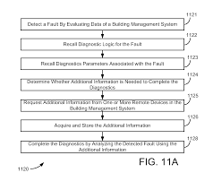 patent us20110178977 building management system with fault