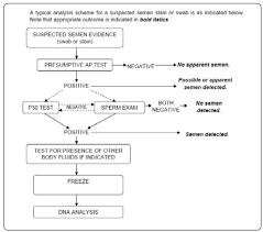 dna genetic analyzer allele loci short tandem repeat str
