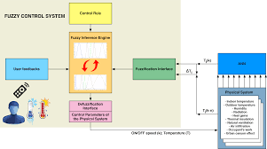 energies free full text a dynamic fuzzy controller to meet