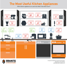 Most Useful Kitchen Appliances   the most useful kitchen appliances infographic granite