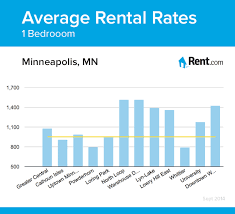 average one bedroom apartment rent average rental rates for a one bedroom apartment in minneapolis mn