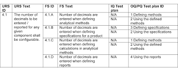 Requirements Traceability Matrix Template Excel What Is The Purpose Of A Traceability Matrix Limsconsultant Com